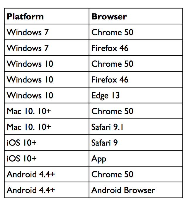 What are the platform/browser requirements to use Collide